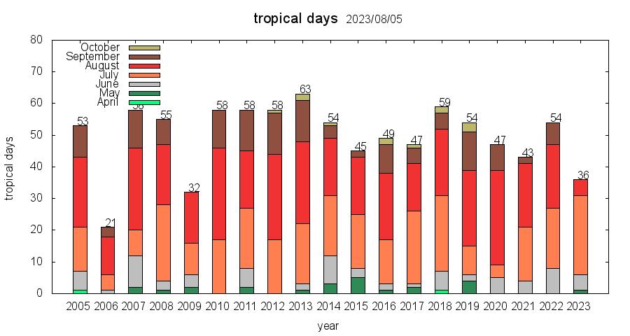 気温 最高 ランキング の 今年